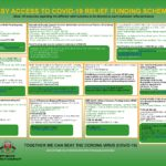 Easy Access to COVID-19 Relief Funding Schemes